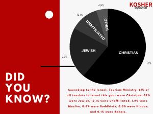Israeli Tourism Religious Affiliation Pie Chart